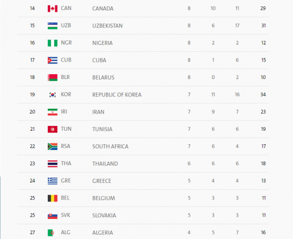 Nigeria Paralympics 2016 medal table