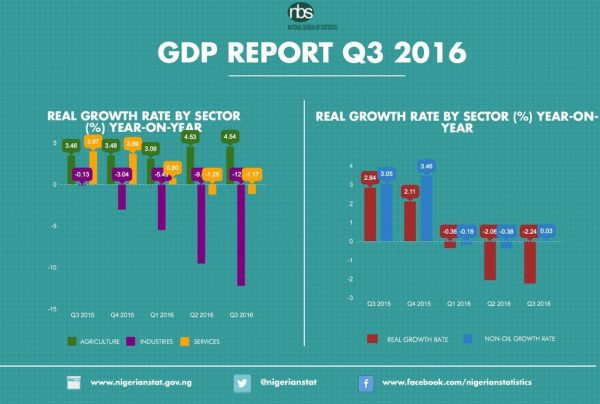 Nigeria's recession worsens as GDP drops in third quarters - NBS Report