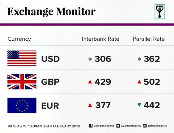 The Naira On Monday Remained Le As It Traded At N362 To Dollar Parallel Market Same Amount Was Sold Last Friday
