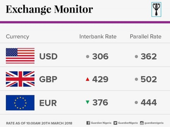 Naira Retain Strength Against Dollar At Parallel Market Here Are The Latest Foreign Exchange Rates Information Nigeria