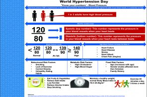 Hypertension killing more people than any other condition – Prof. Omotoso