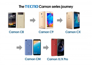 TECNO Camon Series 1 300x214 - The Journey of TECNO Camon Series and the projection of the Next Camon device