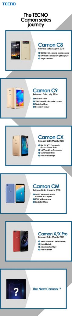 TECNO Camon Series 2 - The Journey of TECNO Camon Series and the projection of the Next Camon device