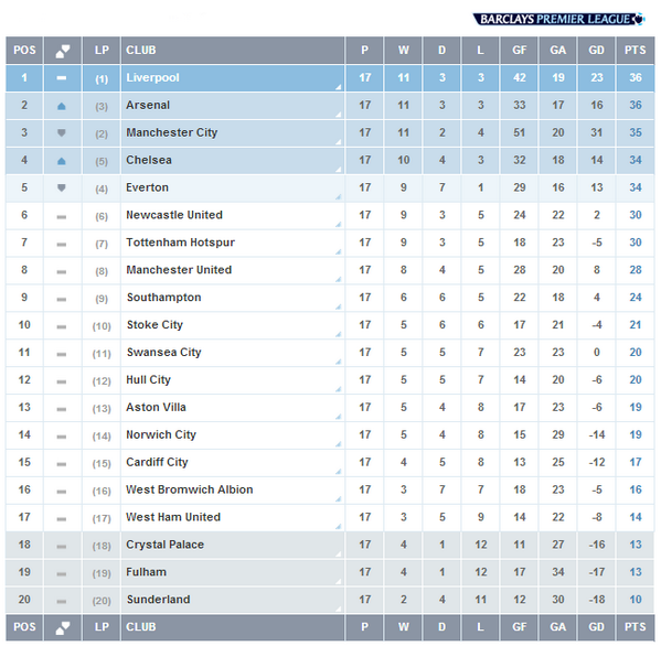 Image Credit: Twitter @premierleague. The Log After 17 Rounds of Matches.
