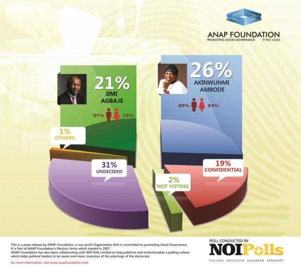 NOI Polls (1)