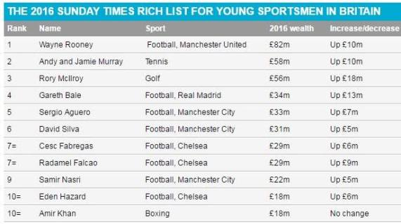 wayne-rooney-richest-britains-young-star1