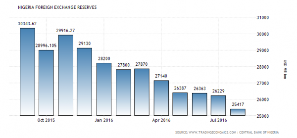 foreign-reserves