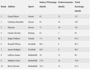 p 1 300x233 - Neymar, Ronaldo And Messi – See Who The World's Highest Paid Athlete Is