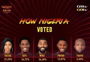 hoe 300x205 - After Erotic Dance Moves With Mercy, Big Brother Naija Evicts Tuoyo
