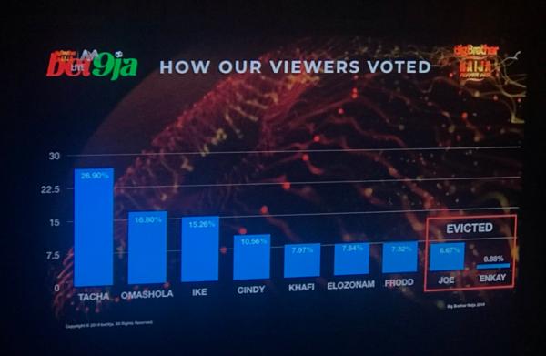 VOTED 600x391 - BBNaija 2019: How Nigerians Voted Against Joe, Enkay