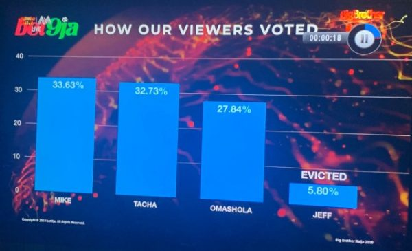 how Nigerian voted jeff out