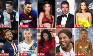 Instagram Highest Earners