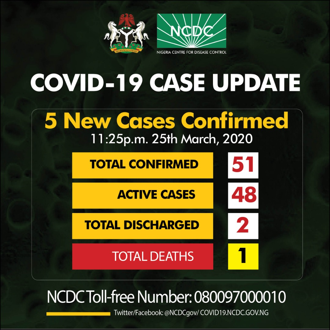 Five fresh cases confirmed in Nigeria