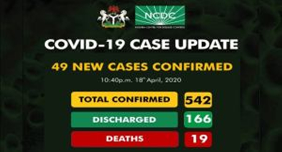 Nigeria Records 49 New COVID-19 Cases, Total Now 542