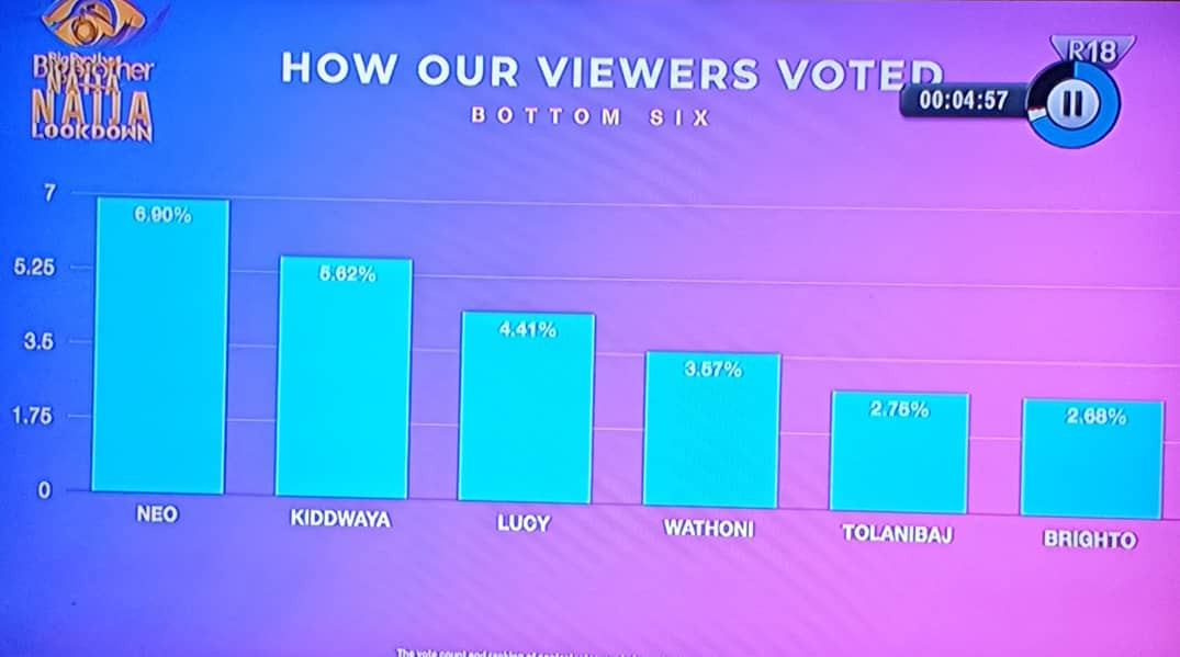 How the viewers voted