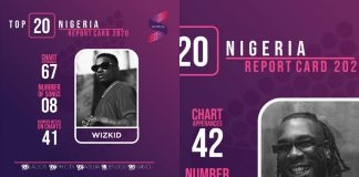 Soundcity Radio Releases List Of Top 20 Nigerian Highest-Charting Artists In 2020